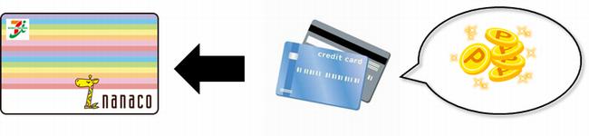 nanacoチャージでポイントがたまるクレジットカード