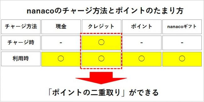 nanacoのチャージ方法とポイントのたまり方