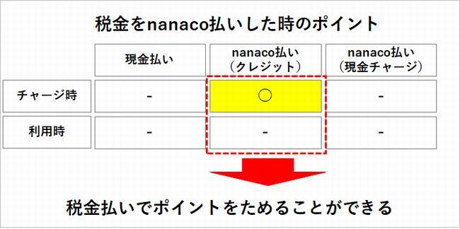 nanacoの税金・公共料金払い