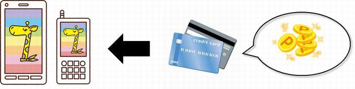 アプリ上でクレジットチャージが可能