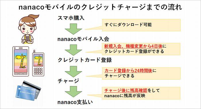 nanacoモバイルのクレジットチャージまでの流れ
