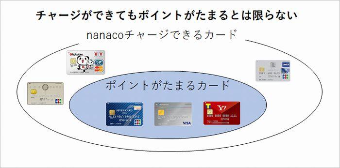 チャージ時に「ポイントがたまる」クレジットカードは少なく・・