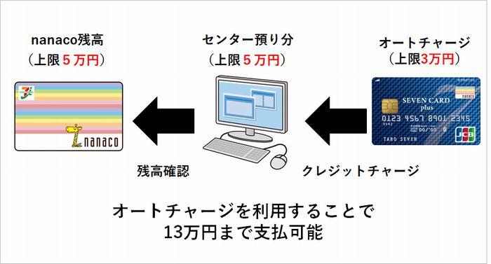 1枚のnanacoカードで13万円までは簡単に支払